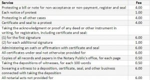 Notary Public Service-Fees